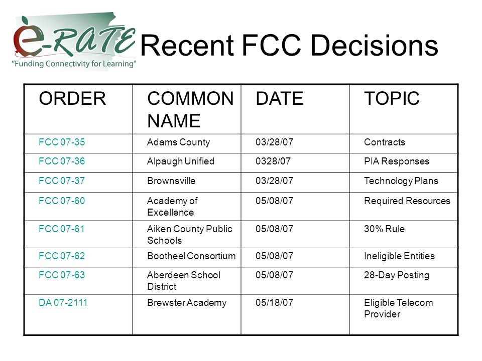 Recent FCC Decisions ORDERCOMMON NAME DATETOPIC FCC 07-35Adams County03/28/07Contracts FCC 07-36Alpaugh Unified0328/07PIA Responses FCC 07-37Brownsville03/28/07Technology Plans FCC 07-60Academy of Excellence 05/08/07Required Resources FCC 07-61Aiken County Public Schools 05/08/0730% Rule FCC 07-62Bootheel Consortium05/08/07Ineligible Entities FCC 07-63Aberdeen School District 05/08/0728-Day Posting DA 07-2111Brewster Academy05/18/07Eligible Telecom Provider