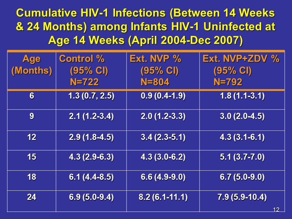 12 Cumulative HIV-1 Infections (Between 14 Weeks & 24 Months) among Infants HIV-1 Uninfected at Age 14 Weeks (April 2004-Dec 2007) Age(Months) Control % (95% CI) N=722 Ext.