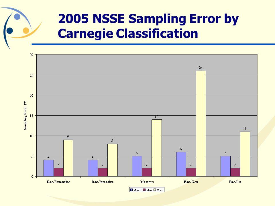 2005 NSSE Sampling Error by Carnegie Classification