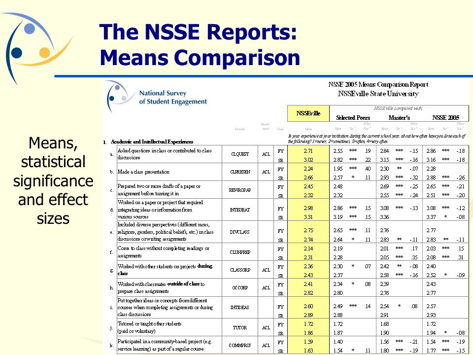 The NSSE Reports: Means Comparison What is Statistical Significance.