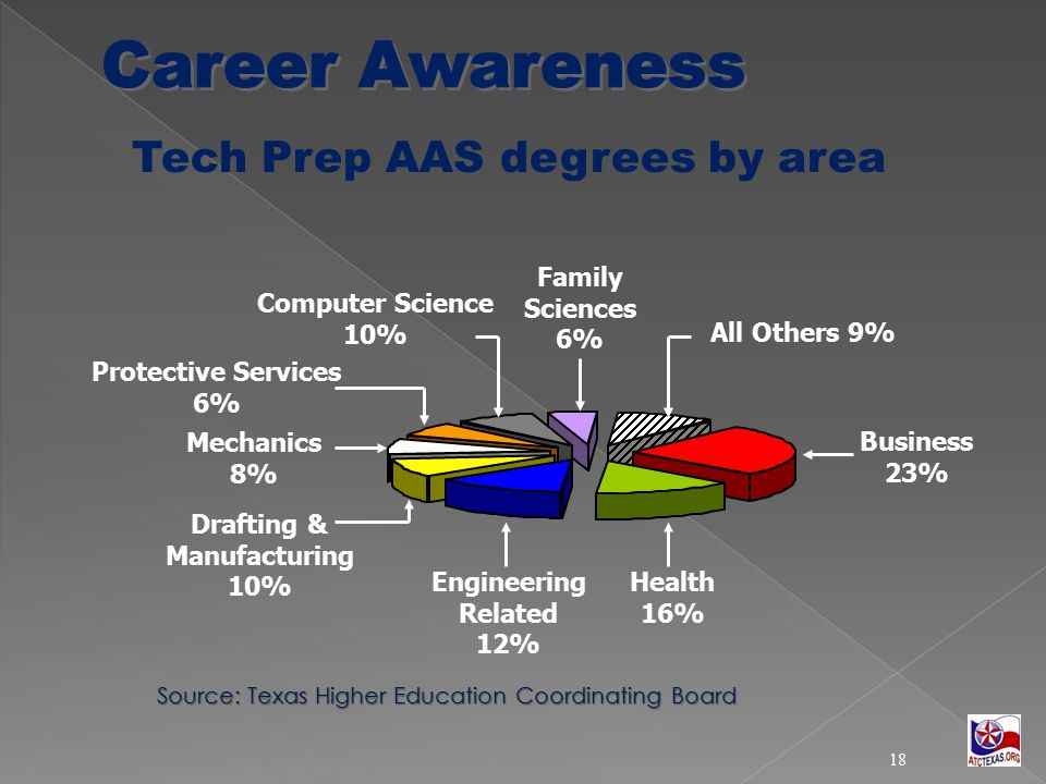 Tech Prep AAS degrees by area Source: Texas Higher Education Coordinating Board Source: Texas Higher Education Coordinating Board Mechanics 8% Protective Services 6% Drafting & Manufacturing 10% Engineering Related 12% Health 16% Business 23% Computer Science 10% Family Sciences 6% All Others 9% 18