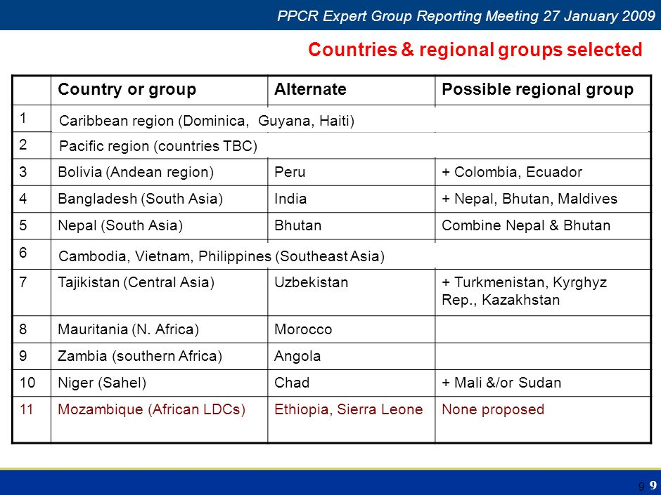 9 Climate Change in Africa PPCR Expert Group Reporting Meeting 27 January 2009 9 Countries & regional groups selected Country or groupAlternatePossibl
