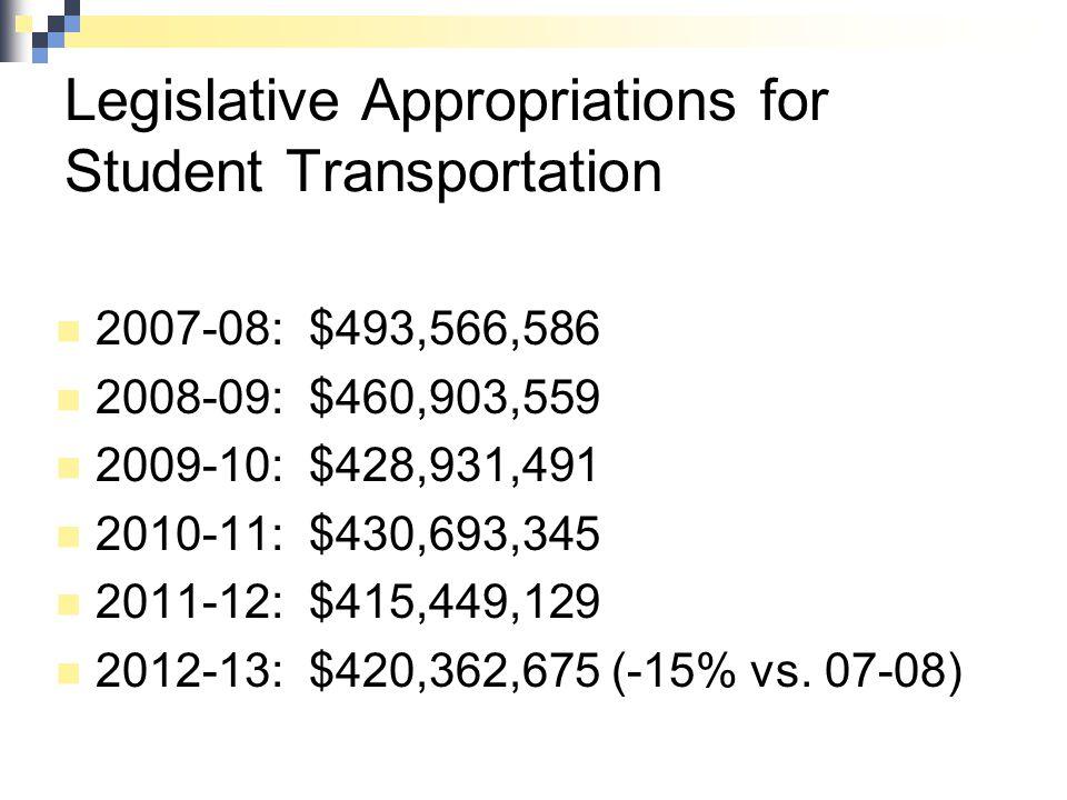 Legislative Appropriations for Student Transportation 2007-08: $493,566,586 2008-09: $460,903,559 2009-10: $428,931,491 2010-11: $430,693,345 2011-12: $415,449,129 2012-13: $420,362,675 (-15% vs.