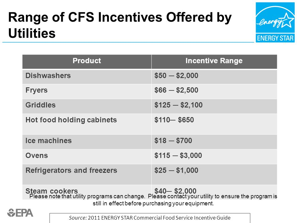 Range of CFS Incentives Offered by Utilities ProductIncentive Range Dishwashers$50 ─ $2,000 Fryers$66 ─ $2,500 Griddles$125 ─ $2,100 Hot food holding