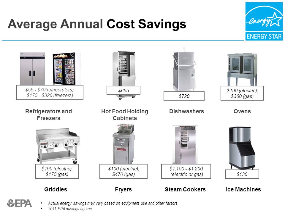 Refrigerators and Freezers Hot Food Holding Cabinets FryersSteam Cookers Dishwashers Ice MachinesGriddles Ovens Average Annual Cost Savings $130 $655 $1,100 - $1,200 (electric or gas) $720 $100 (electric); $470 (gas) $190 (electric); $175 (gas) $190 (electric); $360 (gas) $55 - $70(refrigerators); $175 - $320 (freezers) Actual energy savings may vary based on equipment use and other factors.