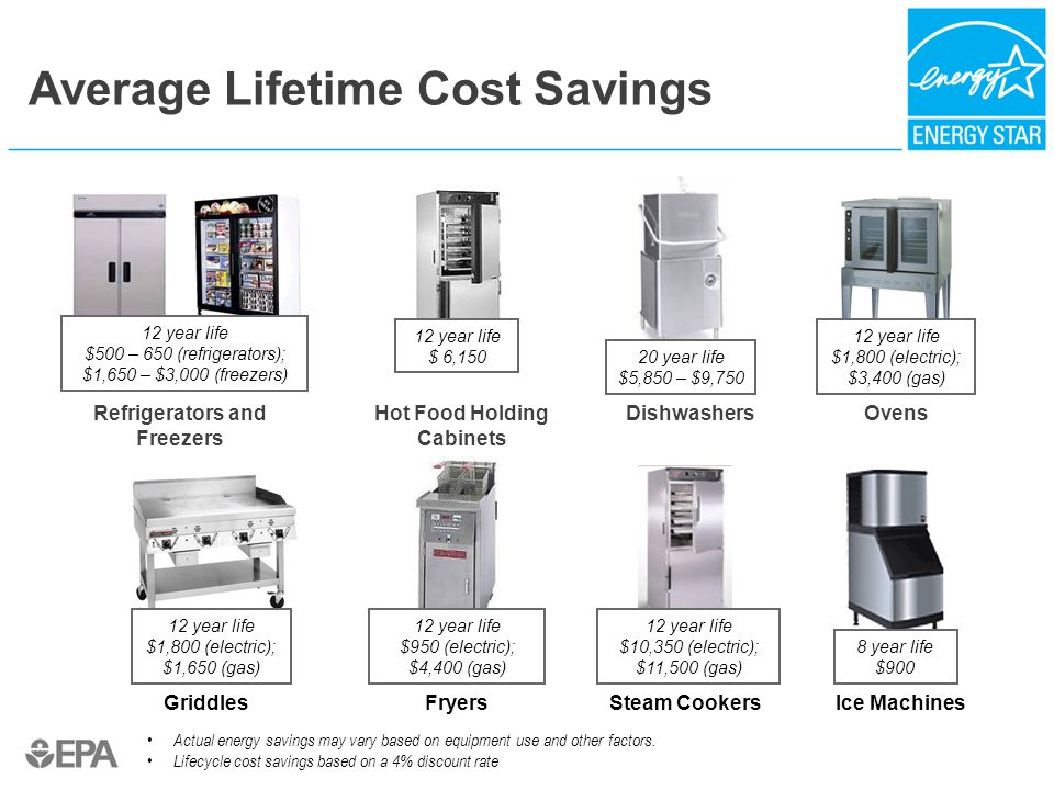 Refrigerators and Freezers Hot Food Holding Cabinets FryersSteam Cookers Dishwashers Ice MachinesGriddles Ovens Average Lifetime Cost Savings 8 year l