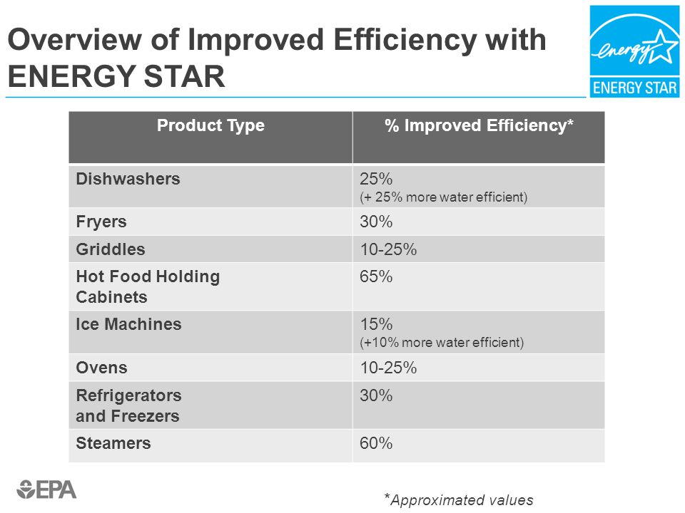 Overview of Improved Efficiency with ENERGY STAR Product Type% Improved Efficiency* Dishwashers25% (+ 25% more water efficient) Fryers30% Griddles10-25% Hot Food Holding Cabinets 65% Ice Machines15% (+10% more water efficient) Ovens10-25% Refrigerators and Freezers 30% Steamers60% * Approximated values