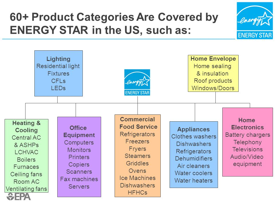 60+ Product Categories Are Covered by ENERGY STAR in the US, such as: Appliances Clothes washers Dishwashers Refrigerators Dehumidifiers Air cleaners Water coolers Water heaters Heating & Cooling Central AC & ASHPs LCHVAC Boilers Furnaces Ceiling fans Room AC Ventilating fans Home Electronics Battery chargers Telephony Televisions Audio/Video equipment Office Equipment Computers Monitors Printers Copiers Scanners Fax machines Servers Lighting Residential light Fixtures CFLs LEDs Home Envelope Home sealing & insulation Roof products Windows/Doors Commercial Food Service Refrigerators Freezers Fryers Steamers Griddles Ovens Ice Machines Dishwashers HFHCs