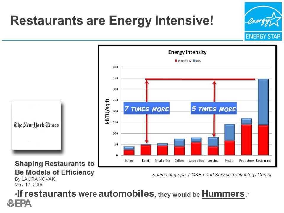 """Shaping Restaurants to Be Models of Efficiency By LAURA NOVAK May 17, 2006 """" If restaurants were automobiles, they would be Hummers. """" Restaurants are"""