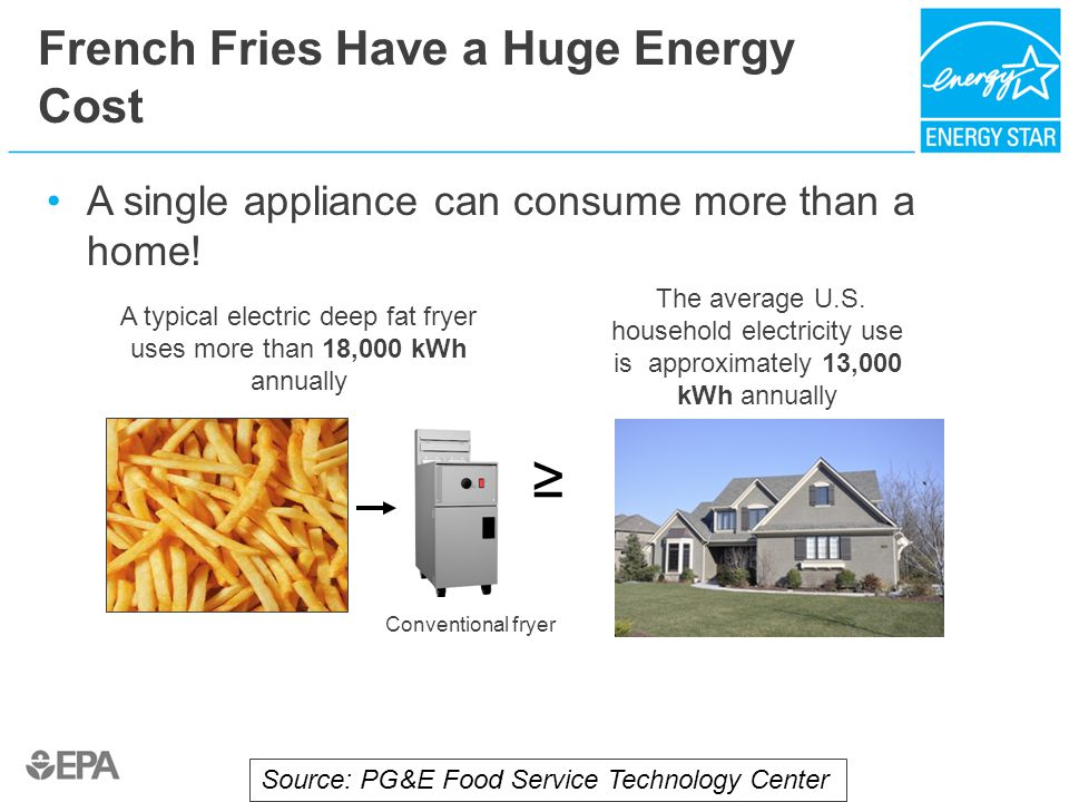 French Fries Have a Huge Energy Cost A single appliance can consume more than a home! Conventional fryer A typical electric deep fat fryer uses more t