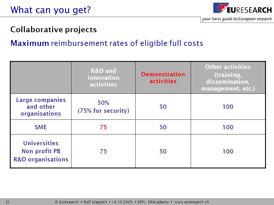 © Euresearch  Rolf Klappert  14.10.2009  EPFL ERAcademy  www.euresearch.ch 23 Collaborative projects Maximum reimbursement rates of eligible full costs R&D and innovation activities Demonstration activities Other activities (training, dissemination, management, etc.) Large companies and other organisations 50% (75% for security) 50100 SME7550100 Universities Non profit PB R&D organisations 7550100 What can you get