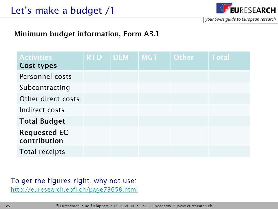 © Euresearch  Rolf Klappert  14.10.2009  EPFL ERAcademy  www.euresearch.ch 25 Let's make a budget /1 Activities Cost types RTDDEMMGTOtherTotal Personnel costs Subcontracting Other direct costs Indirect costs Total Budget Requested EC contribution Total receipts Minimum budget information, Form A3.1 To get the figures right, why not use: http://euresearch.epfl.ch/page73658.html