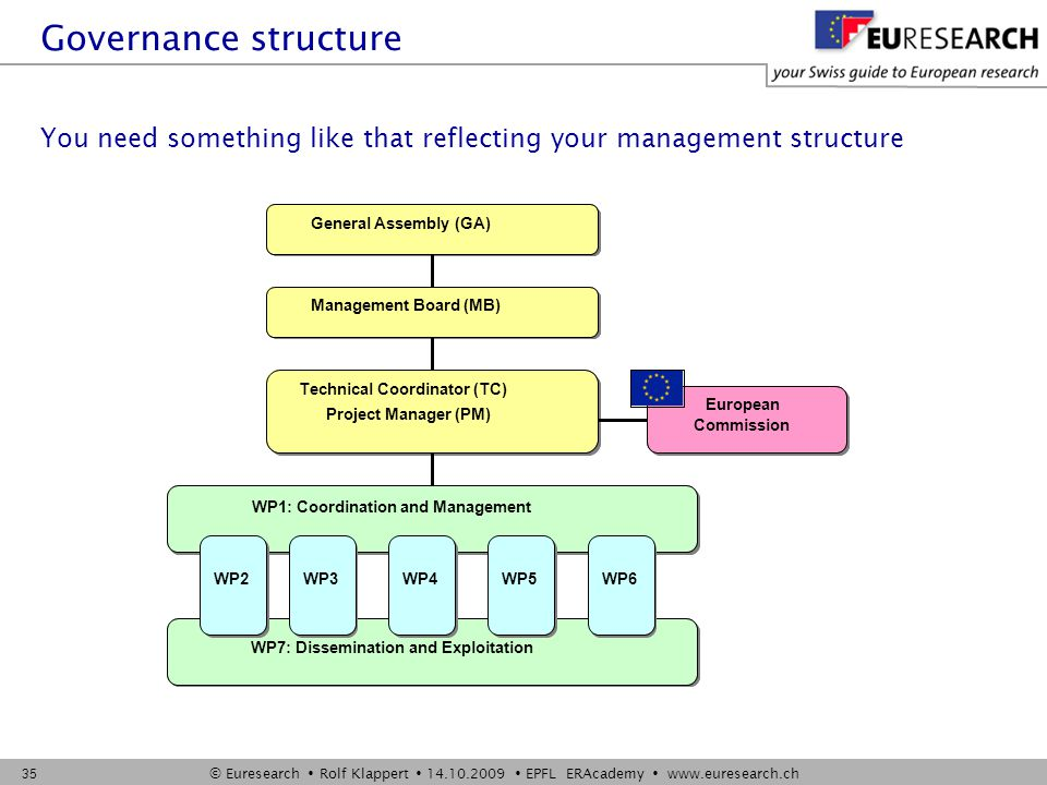 © Euresearch  Rolf Klappert  14.10.2009  EPFL ERAcademy  www.euresearch.ch 35 You need something like that reflecting your management structure Governance structure