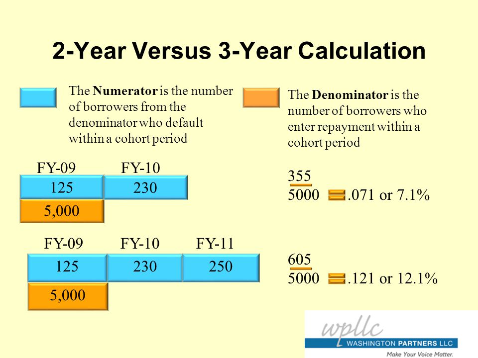 2-Year Versus 3-Year Calculation The Numerator is the number of borrowers from the denominator who default within a cohort period The Denominator is the number of borrowers who enter repayment within a cohort period 355 5000.071 or 7.1% 605 5000.121 or 12.1% 5,000 FY-09FY-10 125 230 5,000 FY-09FY-11FY-10 125230250