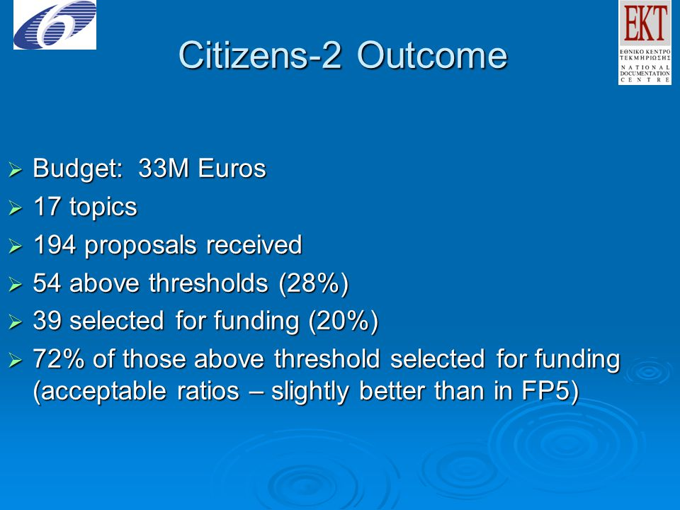 Citizens-2 Outcome  Budget: 33M Euros  17 topics  194 proposals received  54 above thresholds (28%)  39 selected for funding (20%)  72% of those above threshold selected for funding (acceptable ratios – slightly better than in FP5)