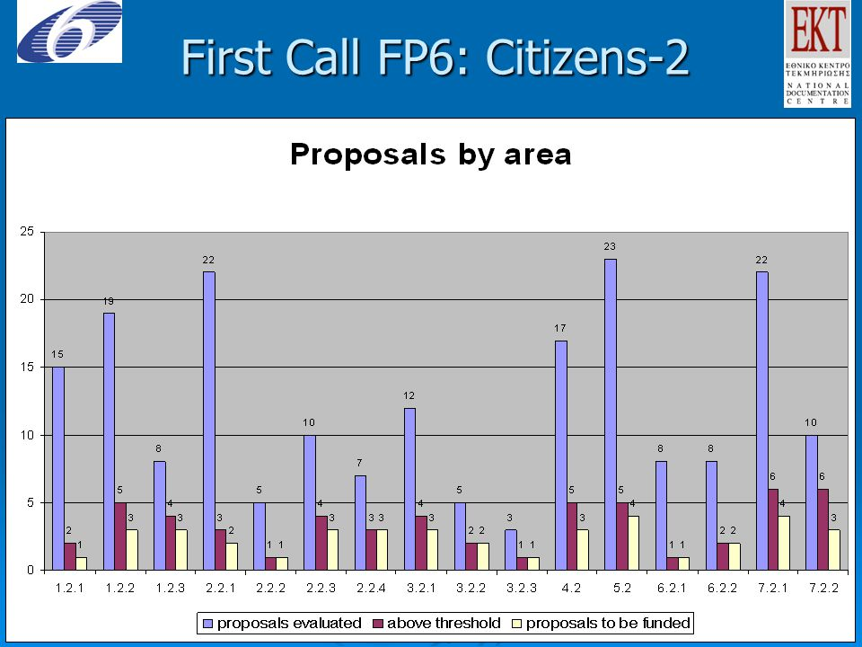 First Call FP6: Citizens-2