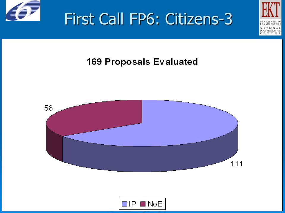 First Call FP6: Citizens-3 l First level è Second level uThird level – Fourth level l Fifth level