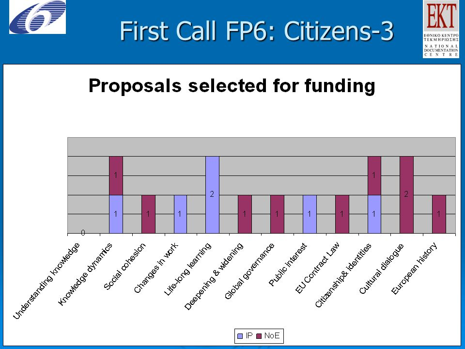 First Call FP6: Citizens-3