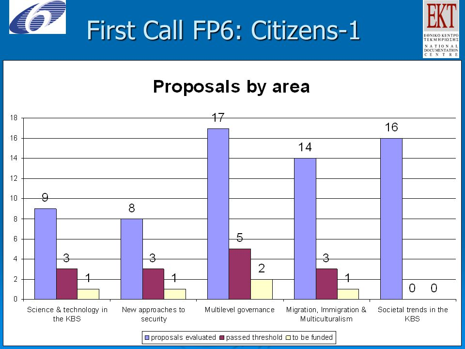 First Call FP6: Citizens-1
