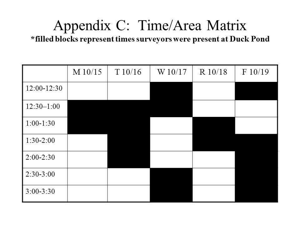 Appendix C: Time/Area Matrix *filled blocks represent times surveyors were present at Duck Pond M 10/15 T 10/16 W 10/17 R 10/18 F 10/19 12:00-12:30 12