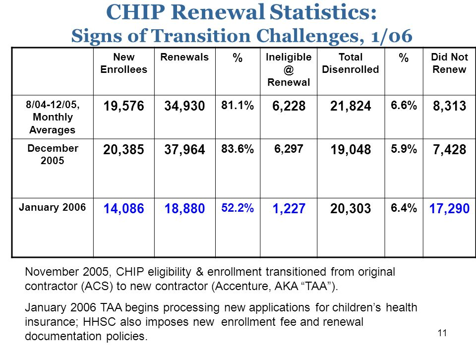 11 CHIP Renewal Statistics: Signs of Transition Challenges, 1/06 New Enrollees Renewals % Ineligible @ Renewal Total Disenrolled % Did Not Renew 8/04-12/05, Monthly Averages 19,57634,930 81.1% 6,22821,824 6.6% 8,313 December 2005 20,38537,964 83.6%6,297 19,048 5.9% 7,428 January 2006 14,08618,880 52.2% 1,22720,303 6.4% 17,290 November 2005, CHIP eligibility & enrollment transitioned from original contractor (ACS) to new contractor (Accenture, AKA TAA ).