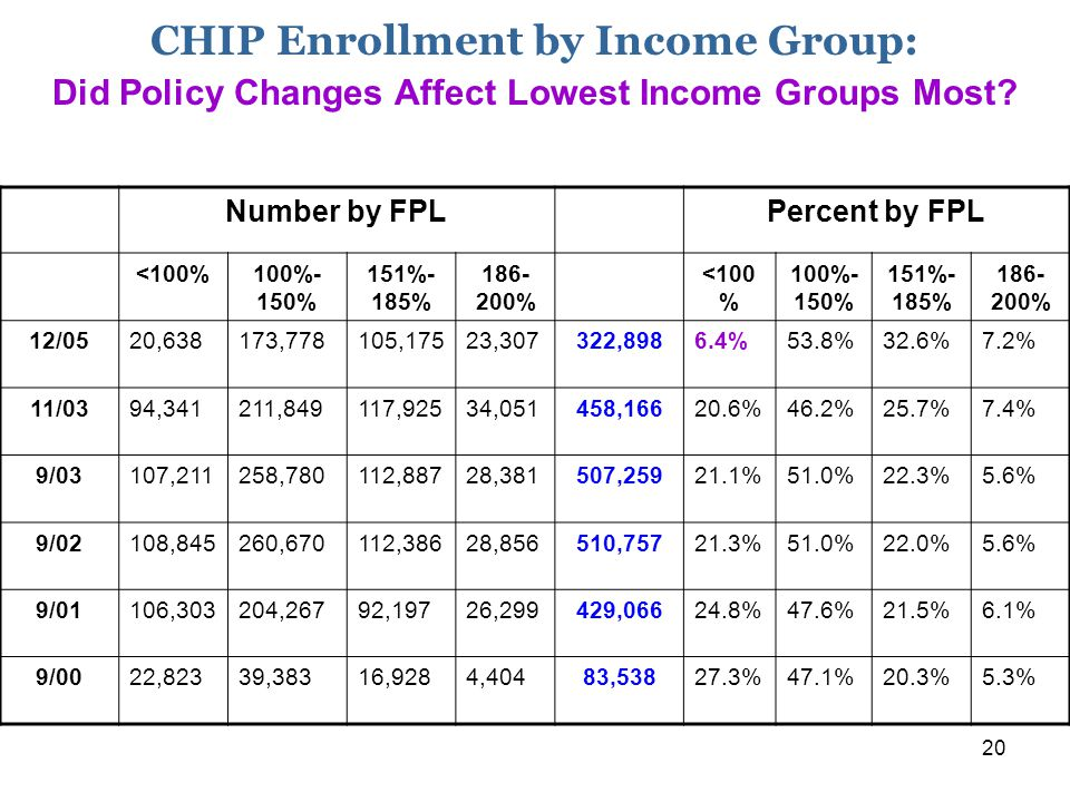 20 CHIP Enrollment by Income Group: Did Policy Changes Affect Lowest Income Groups Most.