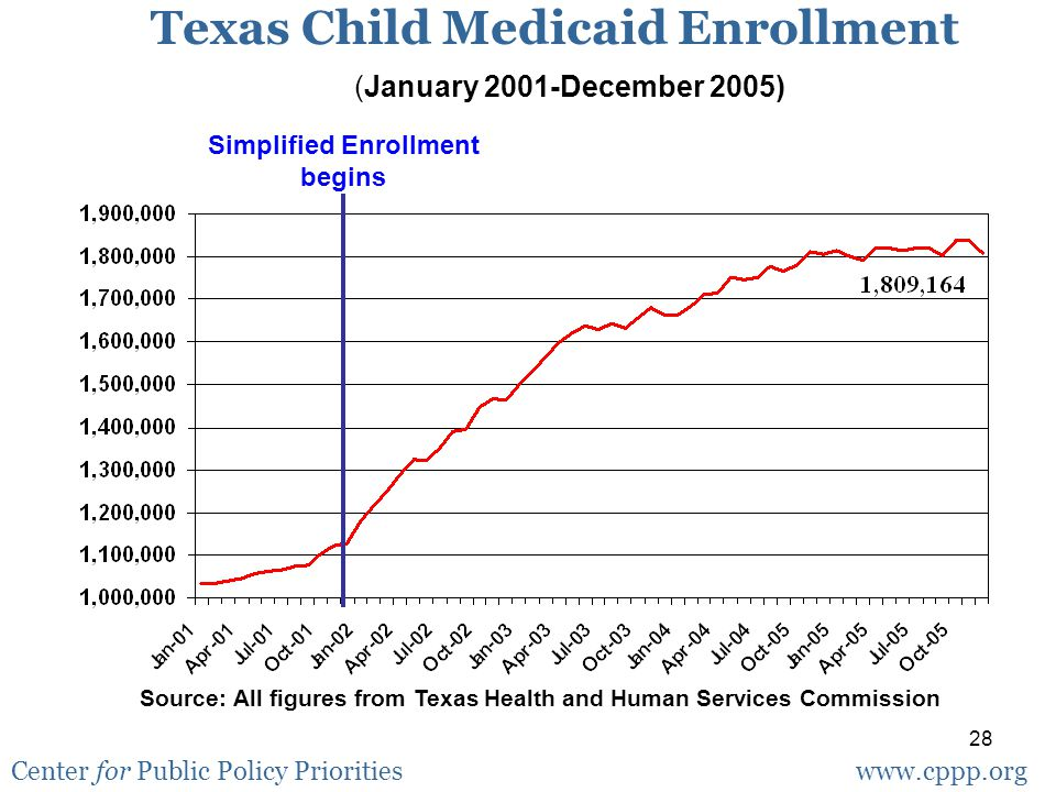 28 Texas Child Medicaid Enrollment (January 2001-December 2005) Source: All figures from Texas Health and Human Services Commission Center for Public Policy Prioritieswww.cppp.org Simplified Enrollment begins
