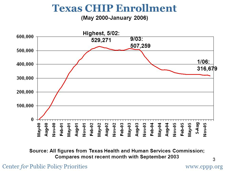 4 Texas Child Medicaid and CHIP Combined Enrollment (January 2002-December 2005) Source: All figures from Texas Health and Human Services Commission; Compares most recent month with September 2003 Center for Public Policy Prioritieswww.cppp.org