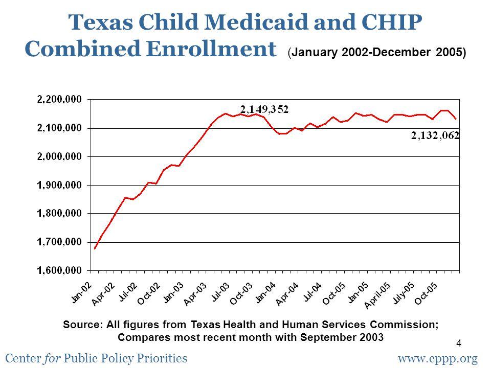 5 Texas CHIP Asset Test, 8/2004-10/2005 Source: THHSC 9,446 children 6,205 4,791