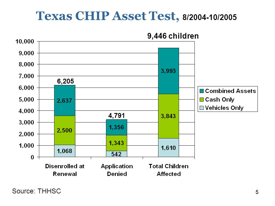 5 Texas CHIP Asset Test, 8/2004-10/2005 Source: THHSC 9,446 children 6,205 4,791