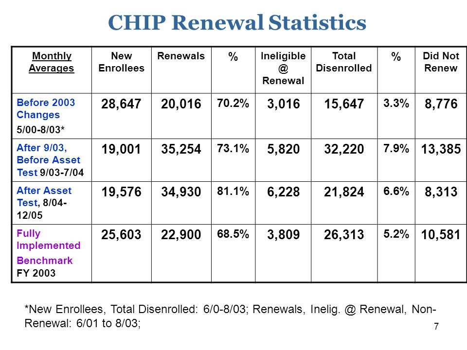 7 CHIP Renewal Statistics Monthly Averages New Enrollees Renewals % Ineligible @ Renewal Total Disenrolled % Did Not Renew Before 2003 Changes 5/00-8/03* 28,64720,016 70.2% 3,01615,647 3.3% 8,776 After 9/03, Before Asset Test 9/03-7/04 19,00135,254 73.1% 5,82032,220 7.9% 13,385 After Asset Test, 8/04- 12/05 19,57634,930 81.1% 6,22821,824 6.6% 8,313 Fully Implemented Benchmark FY 2003 25,60322,900 68.5% 3,80926,313 5.2% 10,581 *New Enrollees, Total Disenrolled: 6/0-8/03; Renewals, Inelig.