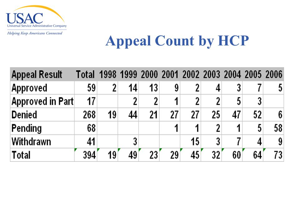 Appeal Count by HCP