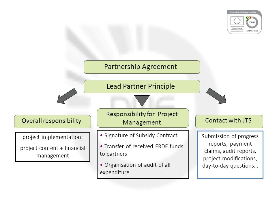Implementation stage Joint implementation: activities must be carried out and coordinated by all partners.
