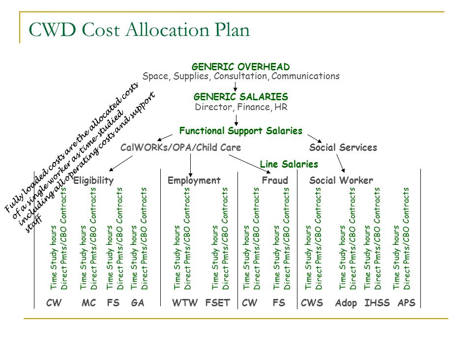 CWD Cost Allocation Plan GENERIC OVERHEAD Space, Supplies, Consultation, Communications GENERIC SALARIES Director, Finance, HR Functional Support Salaries CalWORKs/OPA/Child Care Social Services Line Salaries EligibilityEmploymentFraudSocial Worker Time Study hours Direct Pmts/CBO Contracts Time Study hours Direct Pmts/CBO Contracts Time Study hours Direct Pmts/CBO Contracts Time Study hours Direct Pmts/CBO Contracts Time Study hours Direct Pmts/CBO Contracts Time Study hours Direct Pmts/CBO Contracts Time Study hours Direct Pmts/CBO Contracts Time Study hours Direct Pmts/CBO Contracts Time Study hours Direct Pmts/CBO Contracts Time Study hours Direct Pmts/CBO Contracts Time Study hours Direct Pmts/CBO Contracts CW MC FS GA WTW FSET CW FS CWS Adop IHSS APS Time Study hours Direct Pmts/CBO Contracts Fully loaded costs are the allocated costs of a single worker as time-studied including all operating costs and support staff