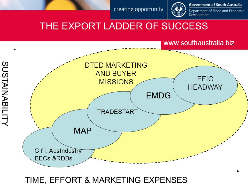THE EXPORT LADDER OF SUCCESS www.southaustralia.biz SUSTAINABILITY TIME, EFFORT & MARKETING EXPENSES MAP TRADESTART EMDG EFIC HEADWAY C f I, AusIndustry, BECs &RDBs EFIC HEADWAY DTED MARKETING AND BUYER MISSIONS