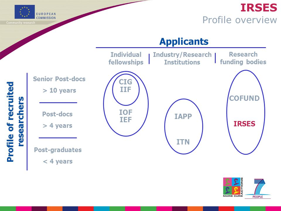 IRSES Profile overview Profile of recruited researchers Post-graduates < 4 years Post-docs > 4 years Senior Post-docs > 10 years Applicants Individual fellowships Industry/Research Institutions Research funding bodies CIG IIF IOF IEF IAPP ITN COFUND IRSES