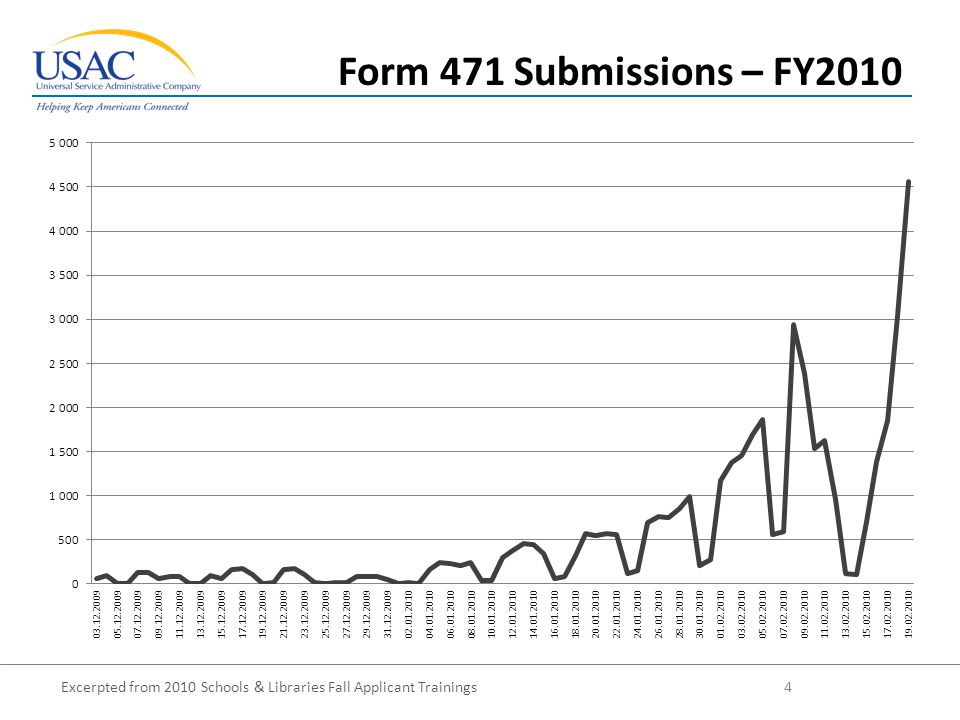 Excerpted from 2010 Schools & Libraries Fall Applicant Trainings 4 Form 471 Submissions – FY2010