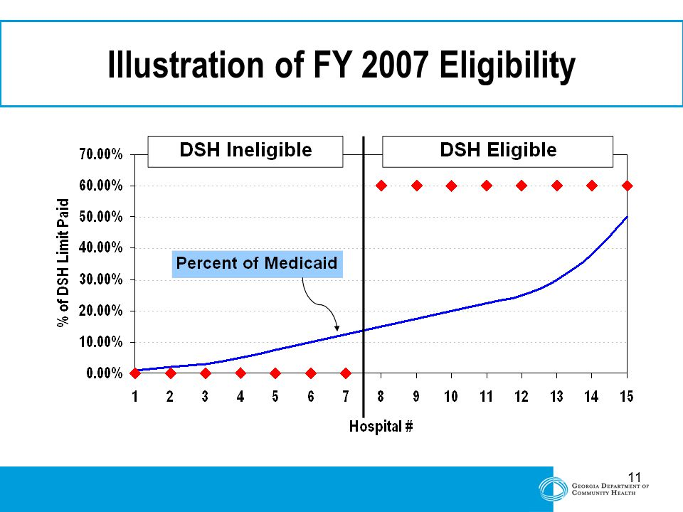 11 Illustration of FY 2007 Eligibility