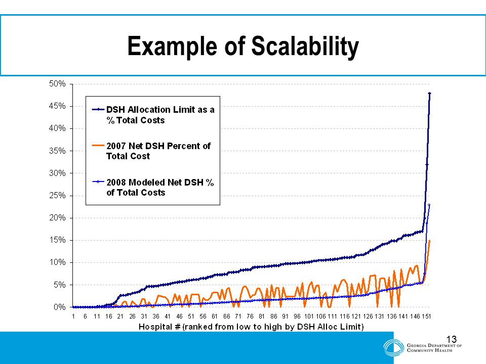 13 Example of Scalability