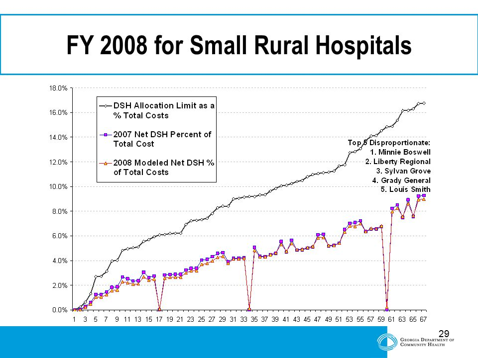 29 FY 2008 for Small Rural Hospitals