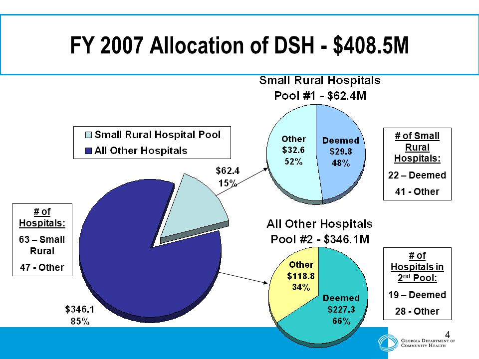 4 FY 2007 Allocation of DSH - $408.5M # of Hospitals: 63 – Small Rural 47 - Other # of Small Rural Hospitals: 22 – Deemed 41 - Other # of Hospitals in