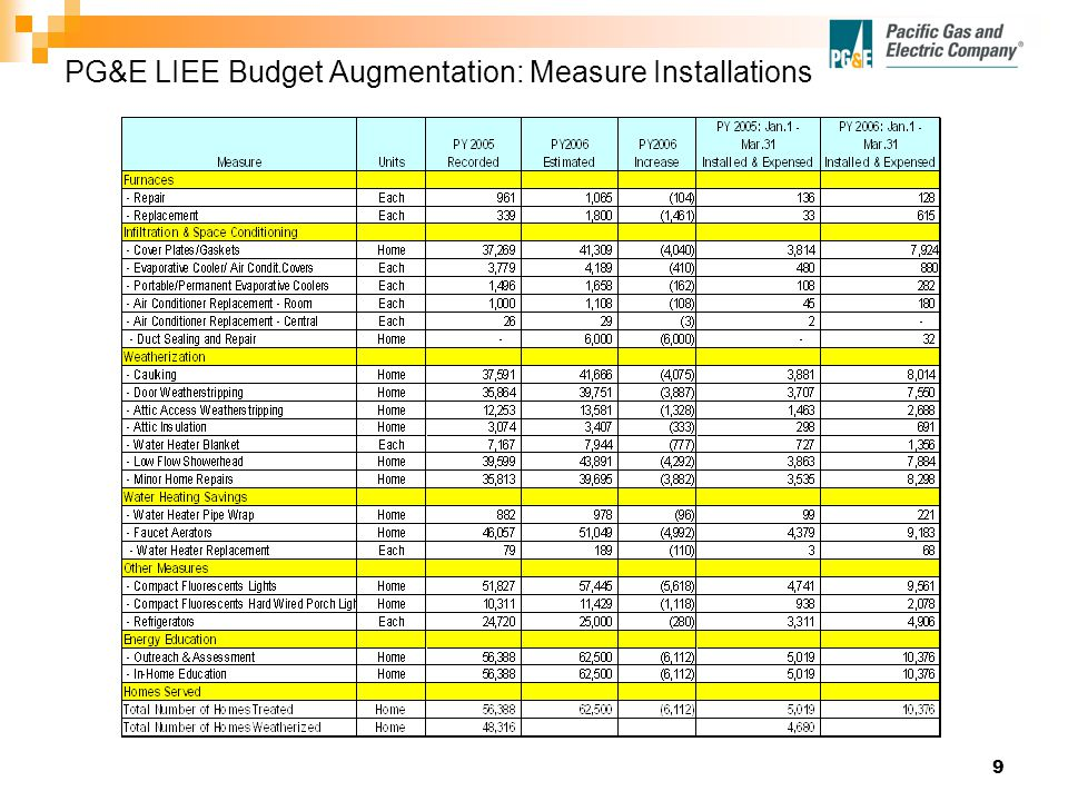 9 PG&E LIEE Budget Augmentation: Measure Installations