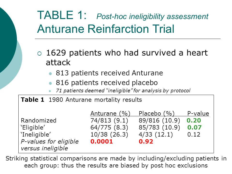 TABLE 1: Post-hoc ineligibility assessment Anturane Reinfarction Trial  1629 patients who had survived a heart attack 813 patients received Anturane 816 patients received placebo 71 patients deemed ineligible for analysis by protocol Table 1 1980 Anturane mortality results Anturane (%) Placebo (%) P-value Randomized 74/813 (9.1) 89/816 (10.9) 0.20 'Eligible' 64/775 (8.3) 85/783 (10.9) 0.07 'Ineligible' 10/38 (26.3) 4/33 (12.1) 0.12 P-values for eligible 0.0001 0.92 versus ineligible Striking statistical comparisons are made by including/excluding patients in each group: thus the results are biased by post hoc exclusions