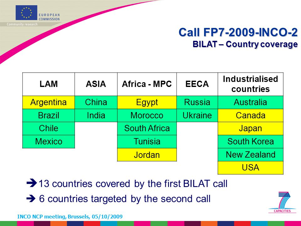 INCO NCP meeting, Brussels, 05/10/2009 Call FP7-2009-INCO-2 BILAT – Country coverage LAMASIAAfrica - MPCEECA Industrialised countries ArgentinaChinaEgyptRussiaAustralia BrazilIndiaMoroccoUkraineCanada ChileSouth AfricaJapan MexicoTunisiaSouth Korea JordanNew Zealand USA  13 countries covered by the first BILAT call  6 countries targeted by the second call