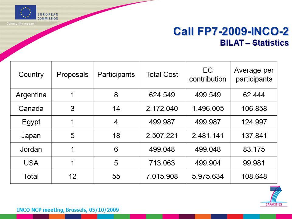 INCO NCP meeting, Brussels, 05/10/2009 Call FP7-2009-INCO-2 BILAT – Statistics CountryProposalsParticipantsTotal Cost EC contribution Average per part