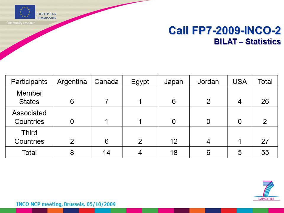 INCO NCP meeting, Brussels, 05/10/2009 Call FP7-2009-INCO-2 BILAT – Statistics ParticipantsArgentinaCanadaEgyptJapanJordanUSATotal Member States671624
