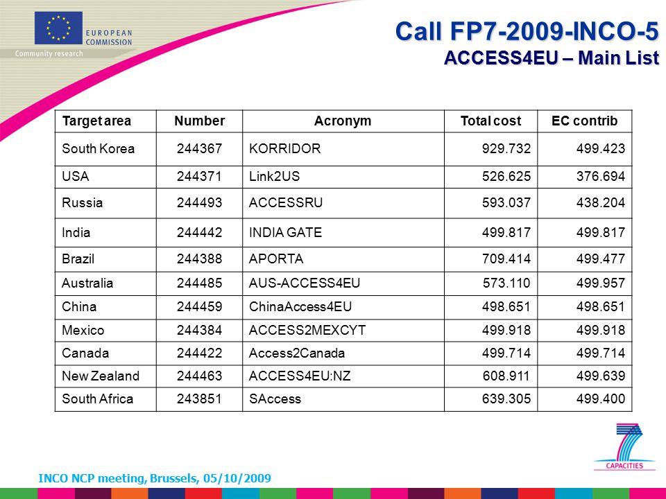 INCO NCP meeting, Brussels, 05/10/2009 Call FP7-2009-INCO-5 ACCESS4EU – Main List Target areaNumberAcronymTotal costEC contrib South Korea244367KORRIDOR929.732499.423 USA244371Link2US526.625376.694 Russia244493ACCESSRU593.037438.204 India244442INDIA GATE499.817 Brazil244388APORTA709.414499.477 Australia244485AUS-ACCESS4EU573.110499.957 China244459ChinaAccess4EU498.651 Mexico244384ACCESS2MEXCYT499.918 Canada244422Access2Canada499.714 New Zealand244463ACCESS4EU:NZ608.911499.639 South Africa243851SAccess639.305499.400
