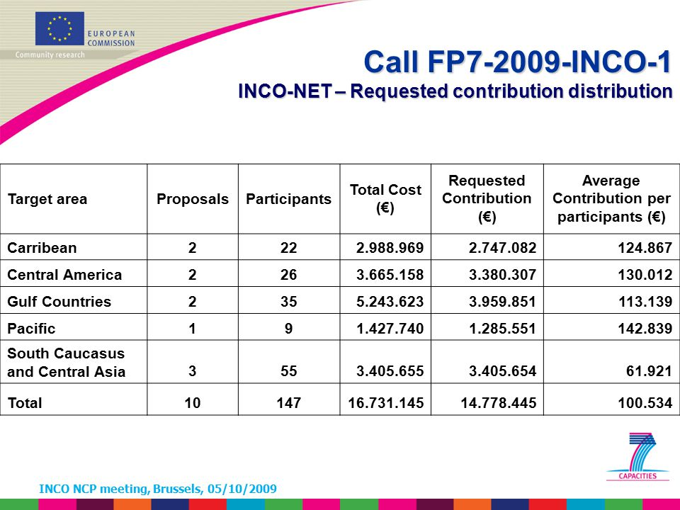 INCO NCP meeting, Brussels, 05/10/2009 Call FP7-2009-INCO-1 INCO-NET – Requested contribution distribution Target areaProposalsParticipants Total Cost (€) Requested Contribution (€) Average Contribution per participants (€) Carribean2222.988.9692.747.082124.867 Central America2263.665.1583.380.307130.012 Gulf Countries2355.243.6233.959.851113.139 Pacific191.427.7401.285.551142.839 South Caucasus and Central Asia3553.405.6553.405.65461.921 Total1014716.731.14514.778.445100.534