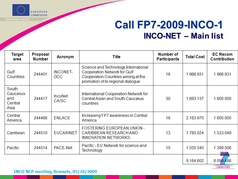 INCO NCP meeting, Brussels, 05/10/2009 Call FP7-2009-INCO-1 INCO-NET – Main list Target area Proposal Number AcronymTitle Number of Participants Total Cost EC Recom Contribution Gulf Countries 244401 INCONET- GCC Science and Technology International Cooperation Network for Gulf Cooperation Countries aiming at the promotion of bi-regional dialogue 181.966.931 South Caucasus and Central Asia 244417 IncoNet CA/SC International Cooperation Network for Central Asian and South Caucasus countries 301.693.1371.600.000 Central America 244468ENLACE Increasing FP7 awareness in Central America 162.163.9701.600.000 Carribean244510EUCARINET FOSTERING EUROPEAN UNION - CARIBBEAN RESEARCH AND INNOVATION NETWORKS 131.785.0241.533.049 Pacific244514PACE-Net Pacific - EU Network for science and Technology 101.555.5401.399.506 9.164.6028.099.486