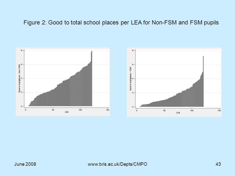 June 2008www.bris.ac.uk/Depts/CMPO43 Figure 2: Good to total school places per LEA for Non-FSM and FSM pupils